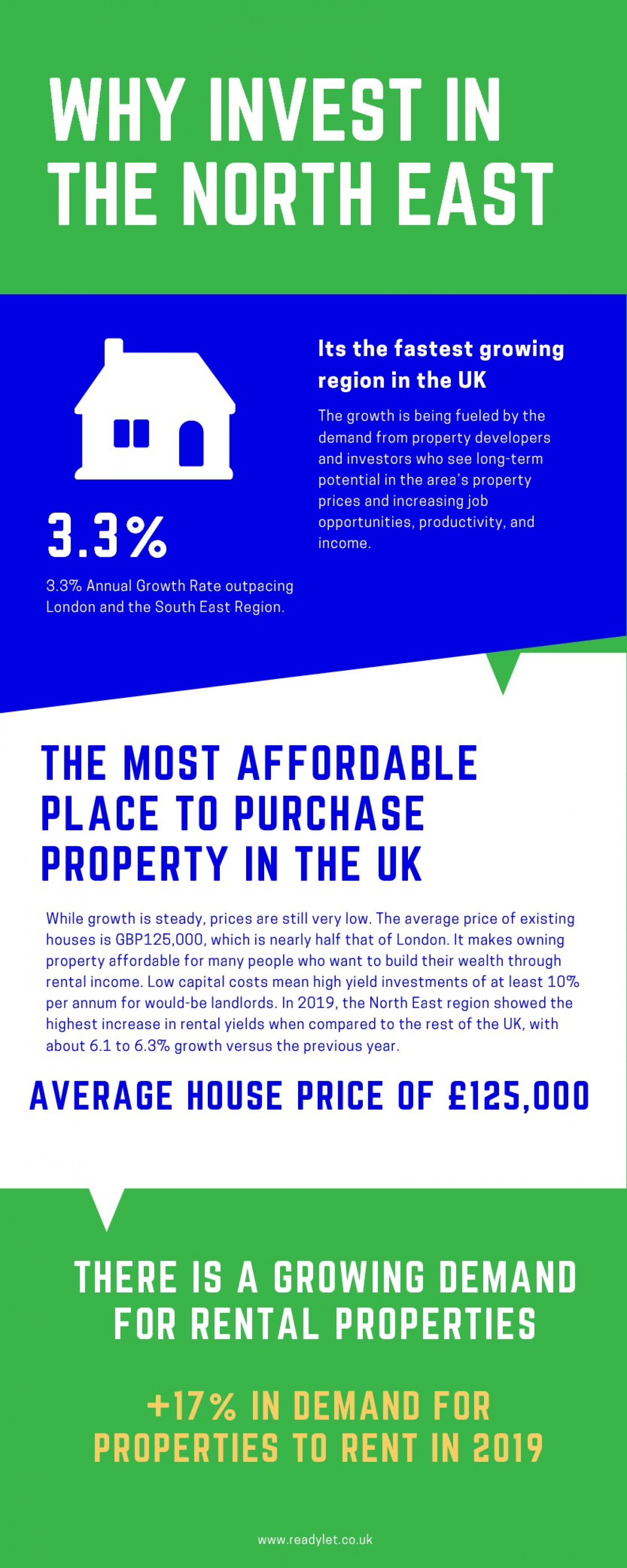 Why invest in the North East Infographic