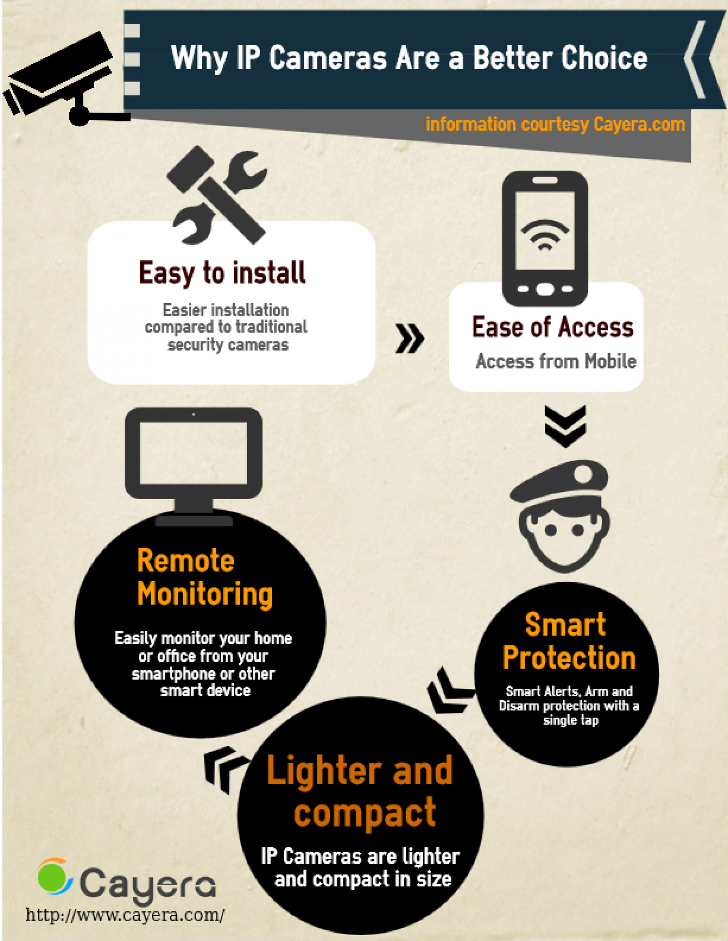 Why IP Cameras are a Better Choice? Infographic