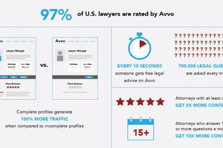 Why Is Avvo Important For Your Law FIrm? Infographic