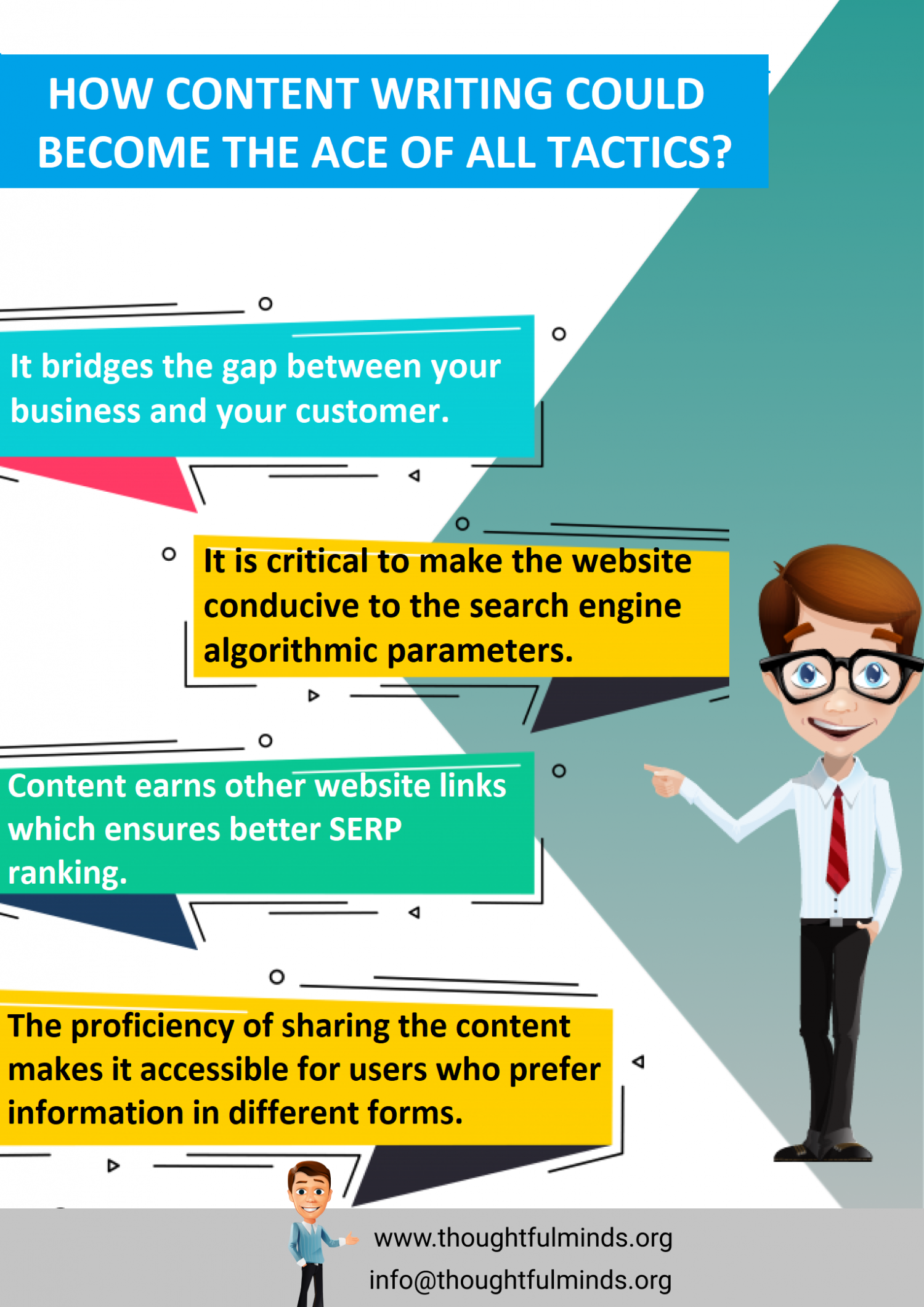 Why is content writing considered important for all tactics? Infographic