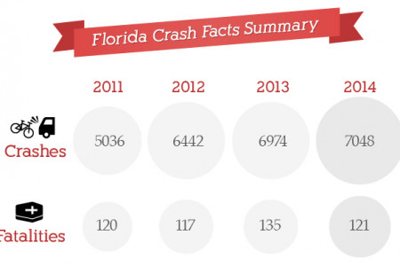 Why is Florida Killing So Many Cyclists Infographic