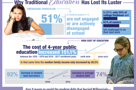 Why Is Gen Z Skipping School? Infographic