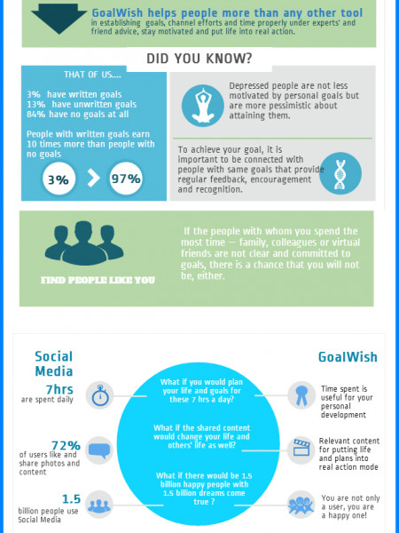 Why is GoalWish Different From Other Social Media Platforms? Infographic