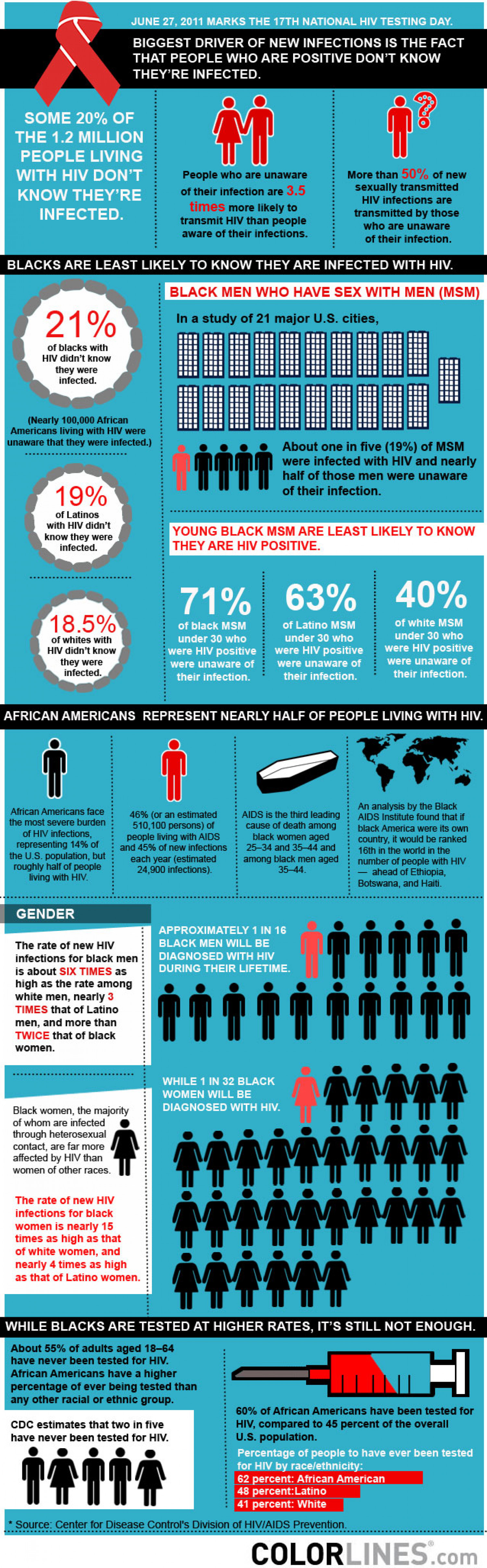 Why Is HIV Still Going? Infographic