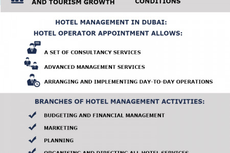 Why is hotel management in Dubai necessary? Infographic