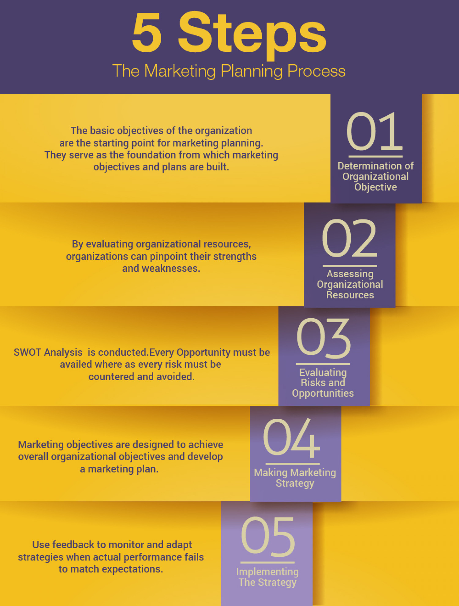 Why is Marketing strategy important? Infographic