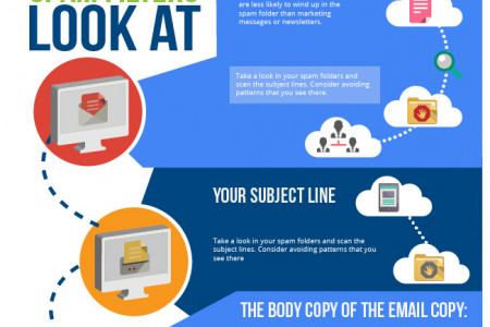 Why is my Email Going to Spam? Infographic