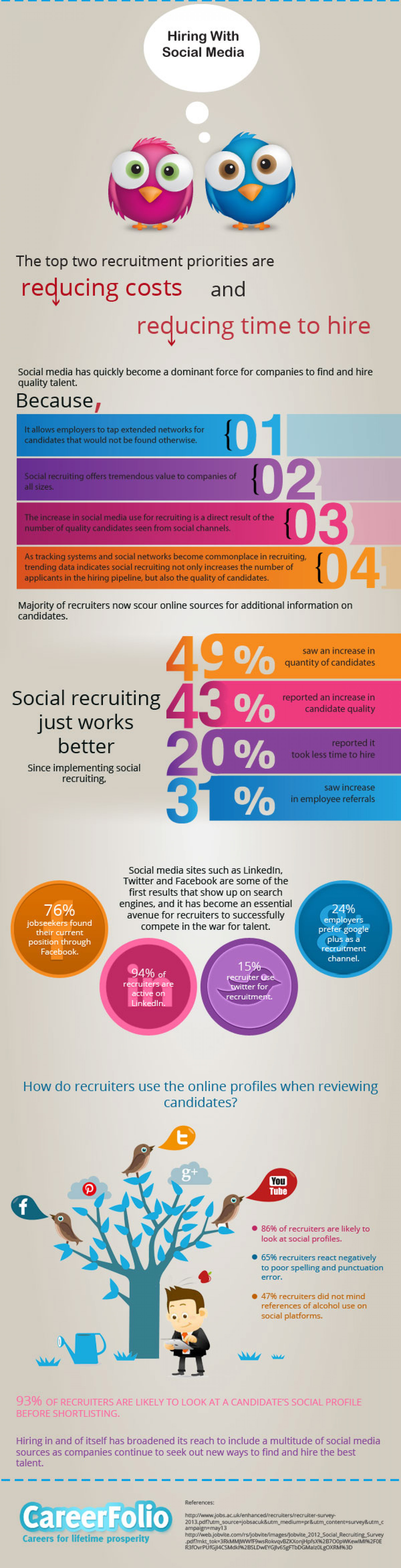 Hiring With Social Media Infographic