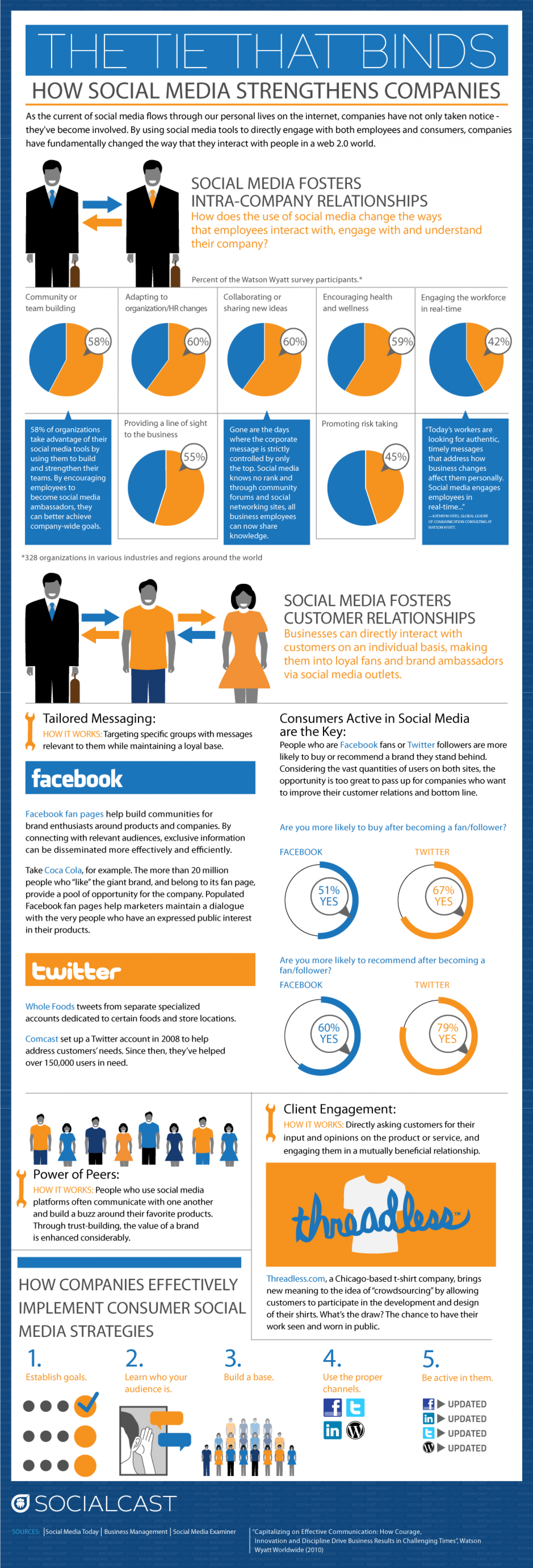 Why is social media good for companies? Infographic