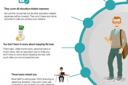 Why it is always a good idea to opt for an education loan in India. Infographic