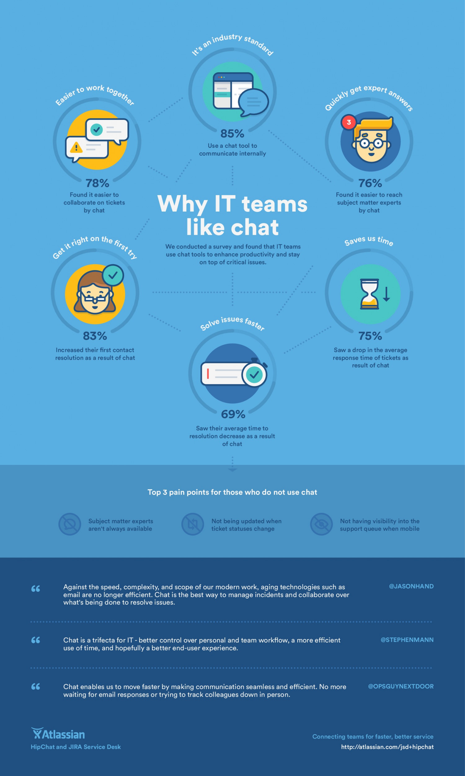 Why IT Teams Like Chat Infographic