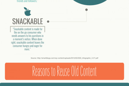 Why It's Important to Produce Snackable Content Infographic
