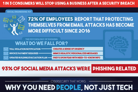Why It's Tough To Spot a Phishing Attempt Infographic