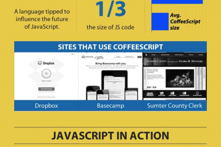 Why JavaScript Is The Future of Programming Infographic