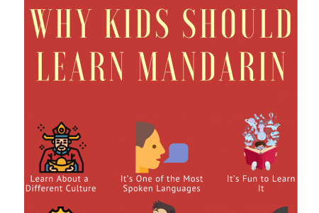 Why Kids Should Learn Mandarin Infographic