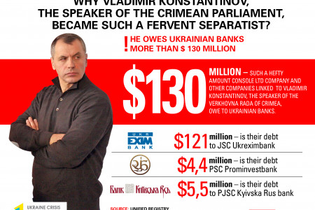 Why Konstantinov Became Such A Fervent Separatist Infographic
