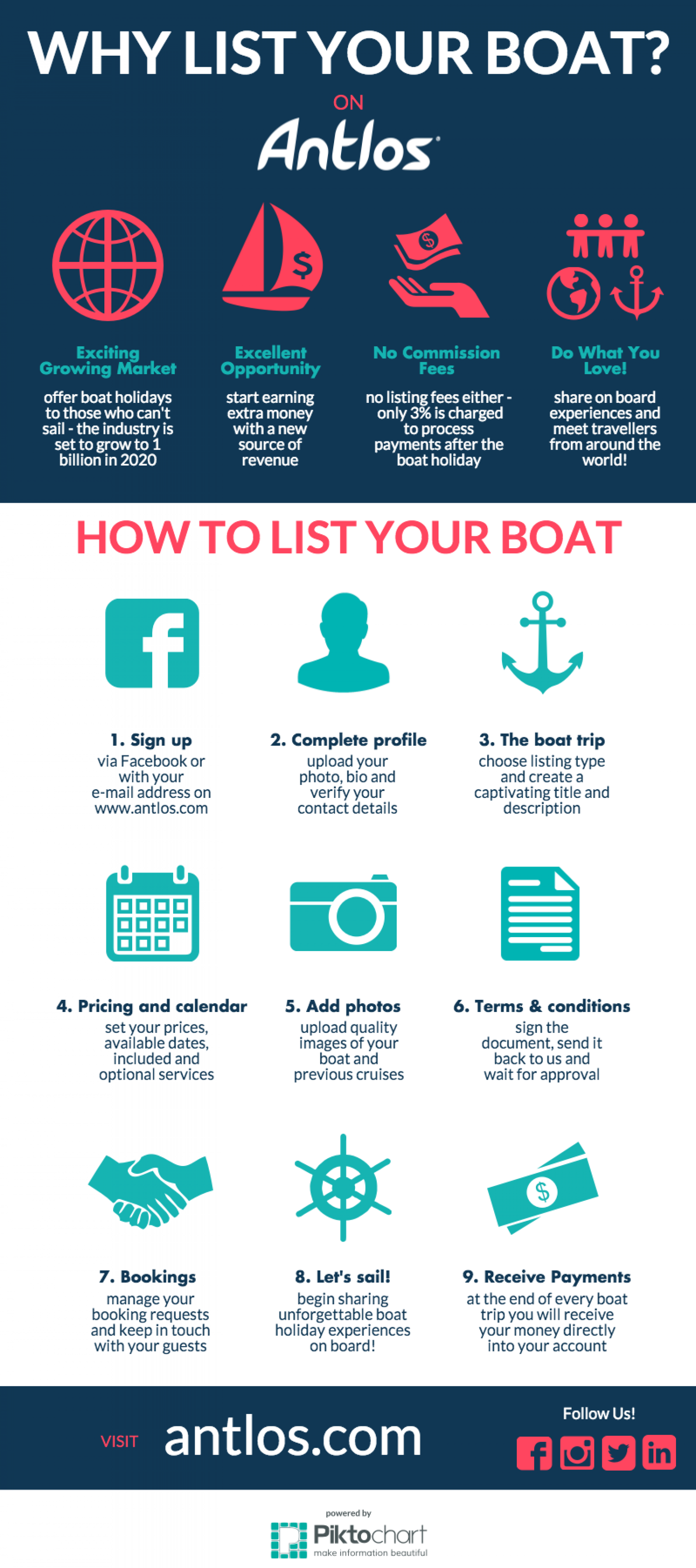Why List Your Boat on Antlos Infographic