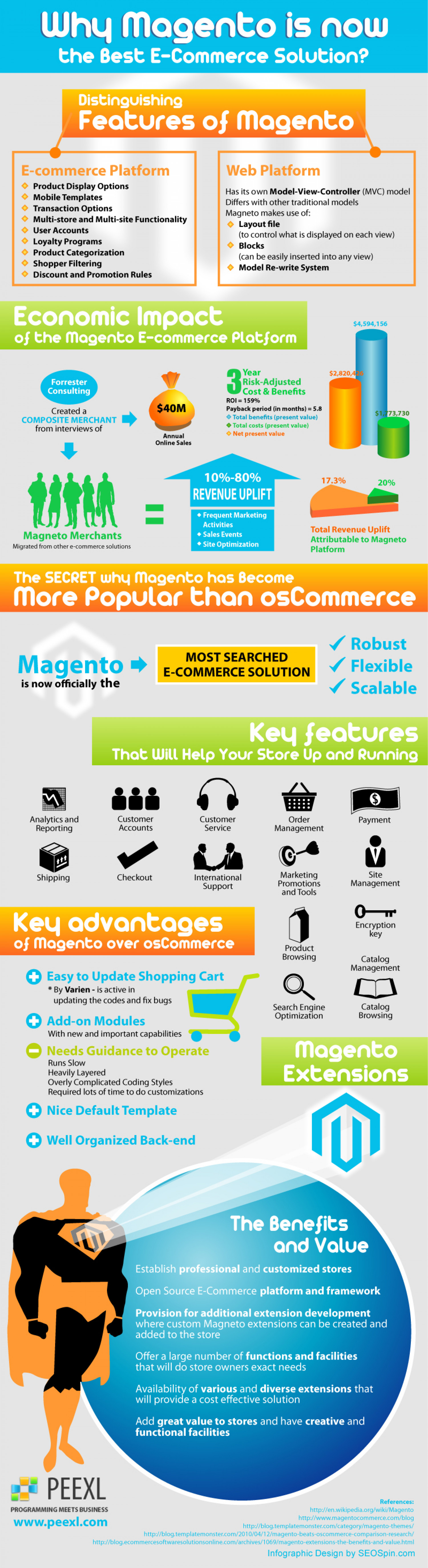 Why Magento Is Now The Best E-Commerce Solution Infographic
