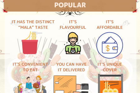 Why Mala Oden Noodles are Popular Infographic