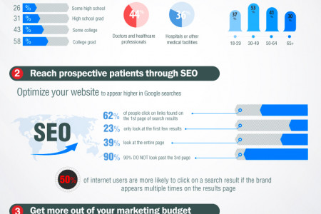 Why Market Your Healthcare Organization Online? Infographic