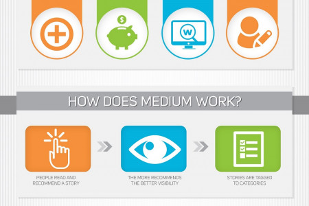 Why Medium is a Content Marketing Paradise Infographic