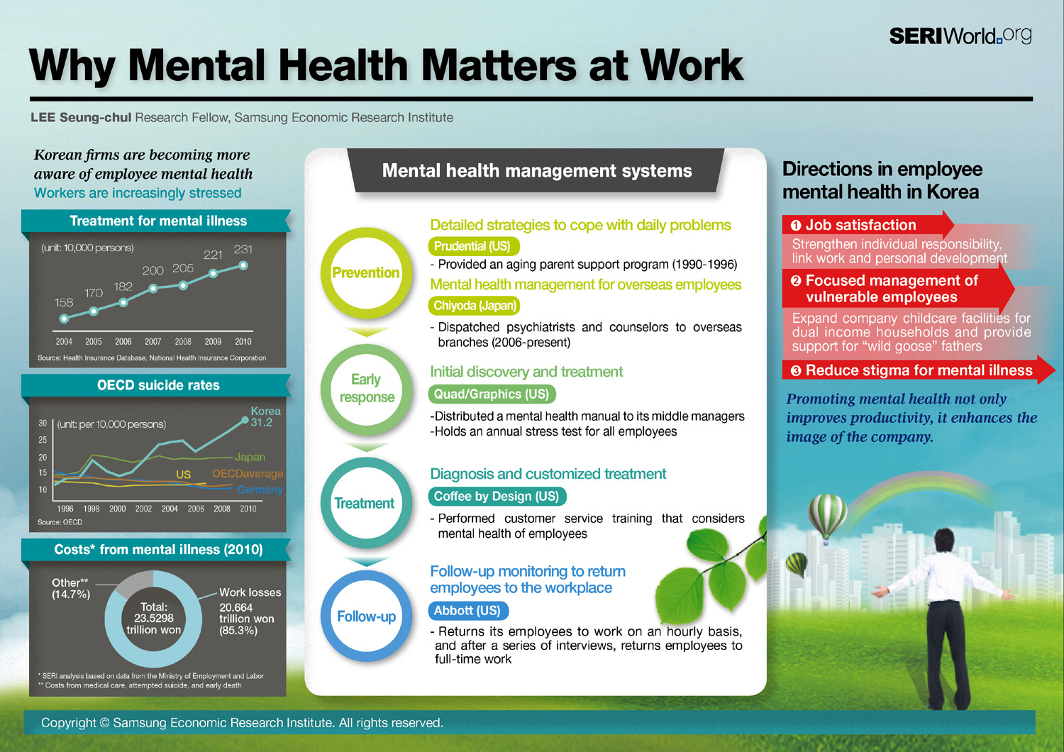 Why Mental Health Matters At Work Visual Ly