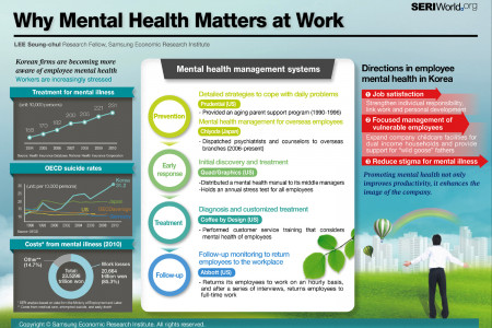 Why Mental Health Matters at Work Infographic