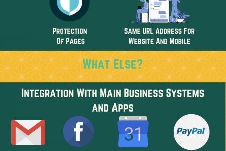 Why Merchants Migrate From WooCommerce To Wix Infographic