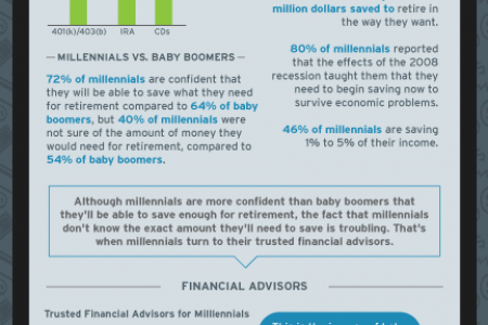 Why Millenials Need To Re-Think Everthing They Know About Saving Money Infographic