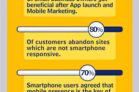 Why Mobile App is Important for Any Business - Infographics Infographic