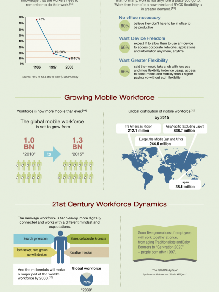 Why Mobile Learning Is The Future Of Workplace Learning Infographic