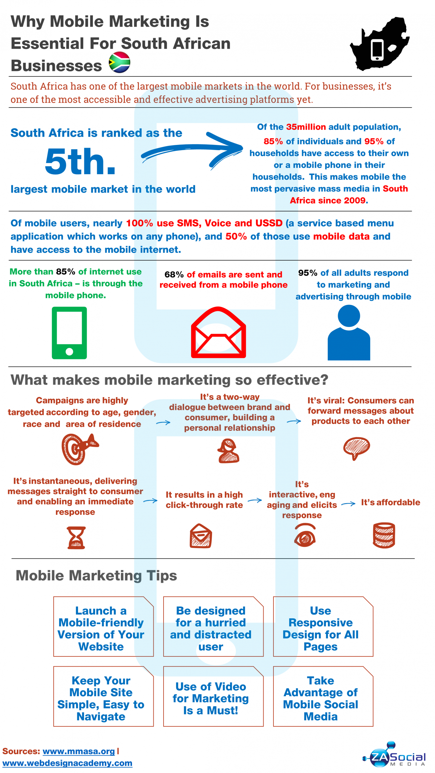 Why Mobile Marketing Is Essential For South African Businesses  Infographic
