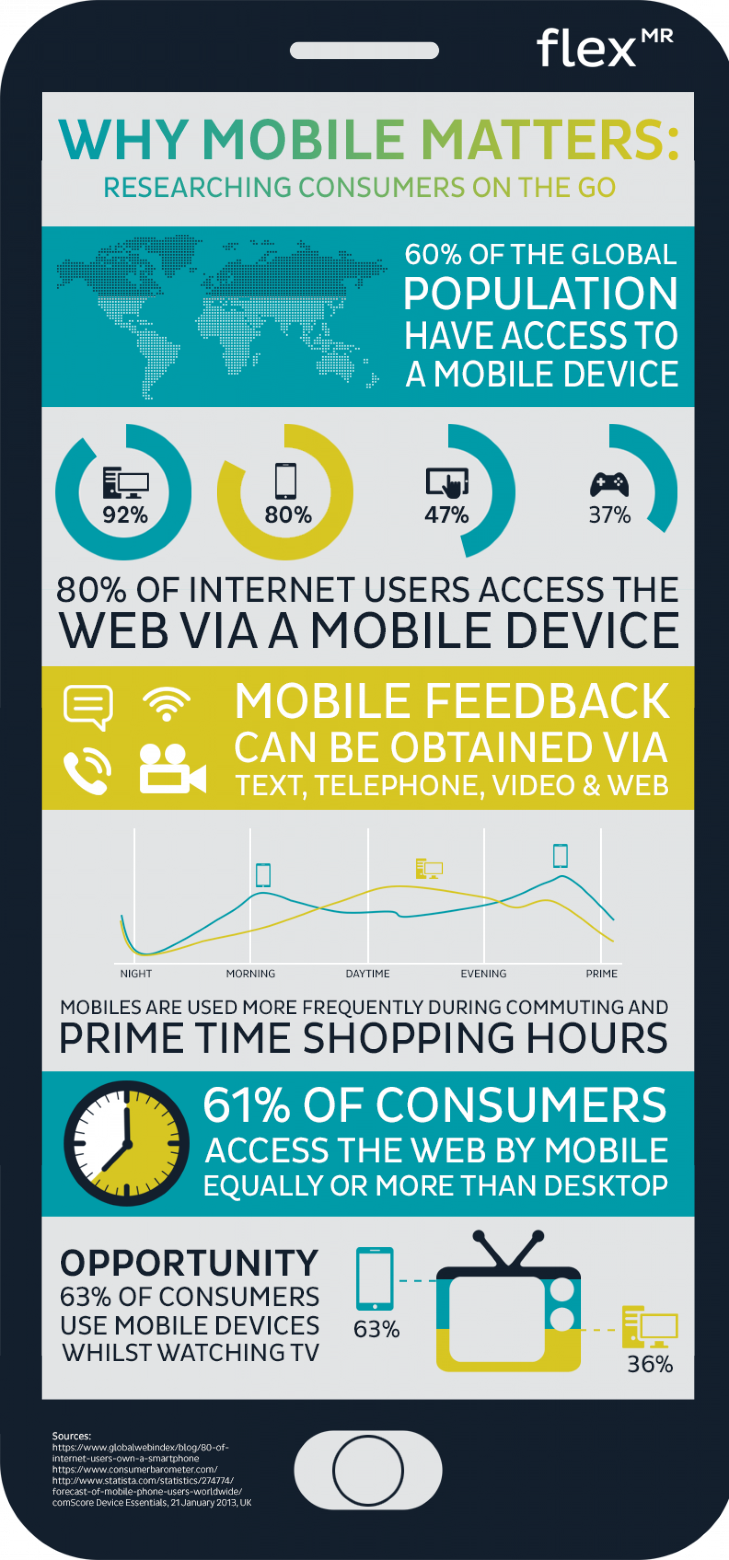 Why Mobile Matters: Researching Consumers on the Go Infographic