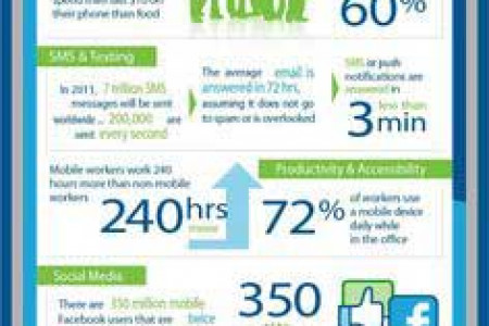 Why Mobile Recruiting - Jobsdhamaka Infographic