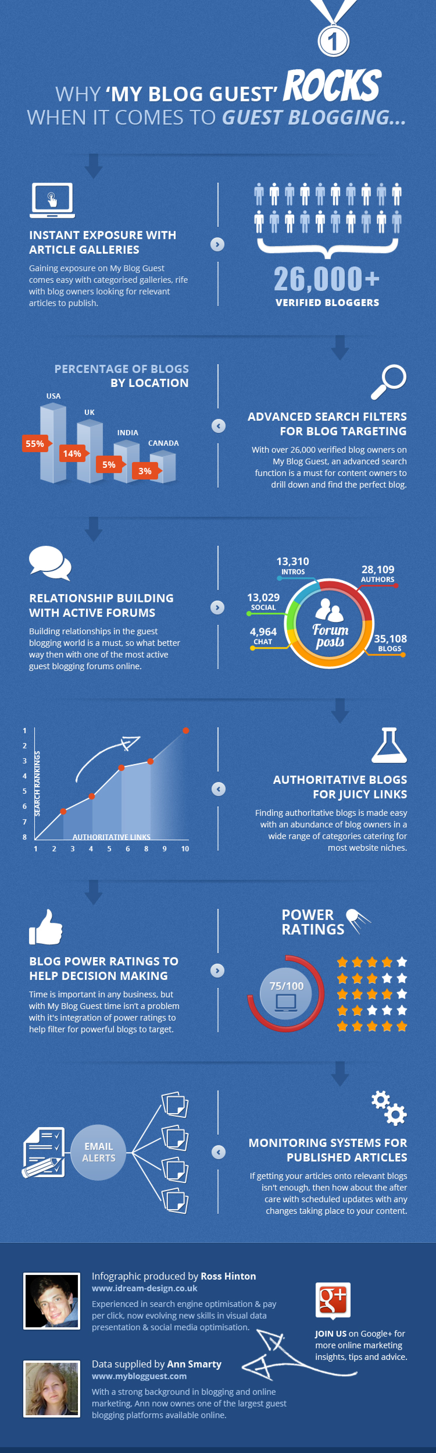Why MyBlogGuest ROCKS Infographic