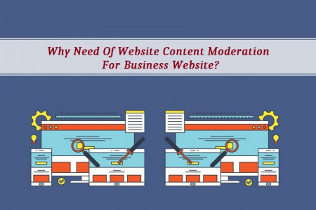 Why Need Of Website Content Moderation For Business Website?  Infographic