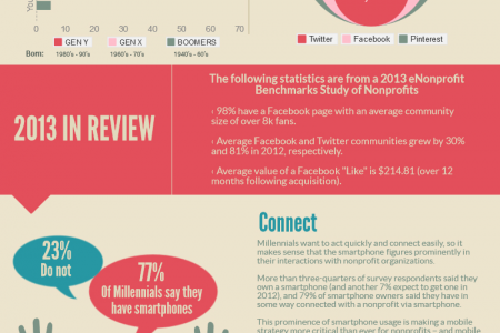 Why Nonprofits Need A Social Media Strategy Infographic