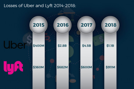 Why on-demand economy is still highly sustainable? Infographic