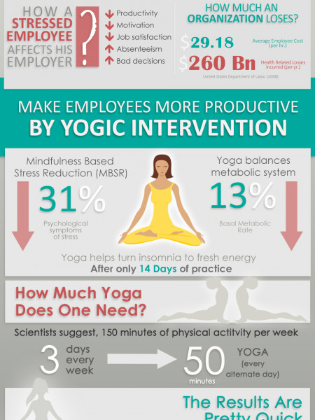 Why You Should Invest In Yoga For Employees Infographic