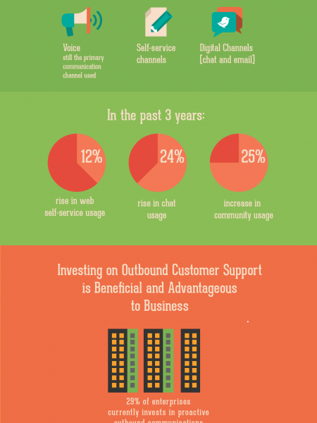 Why Outsource Call Center Operations? Infographic