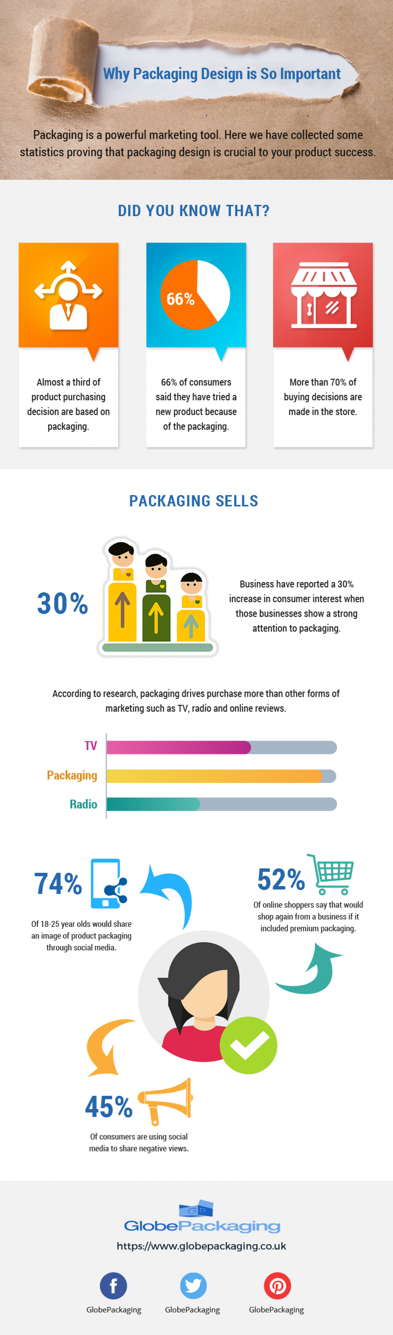 Why Packaging Design is So Important? Infographic