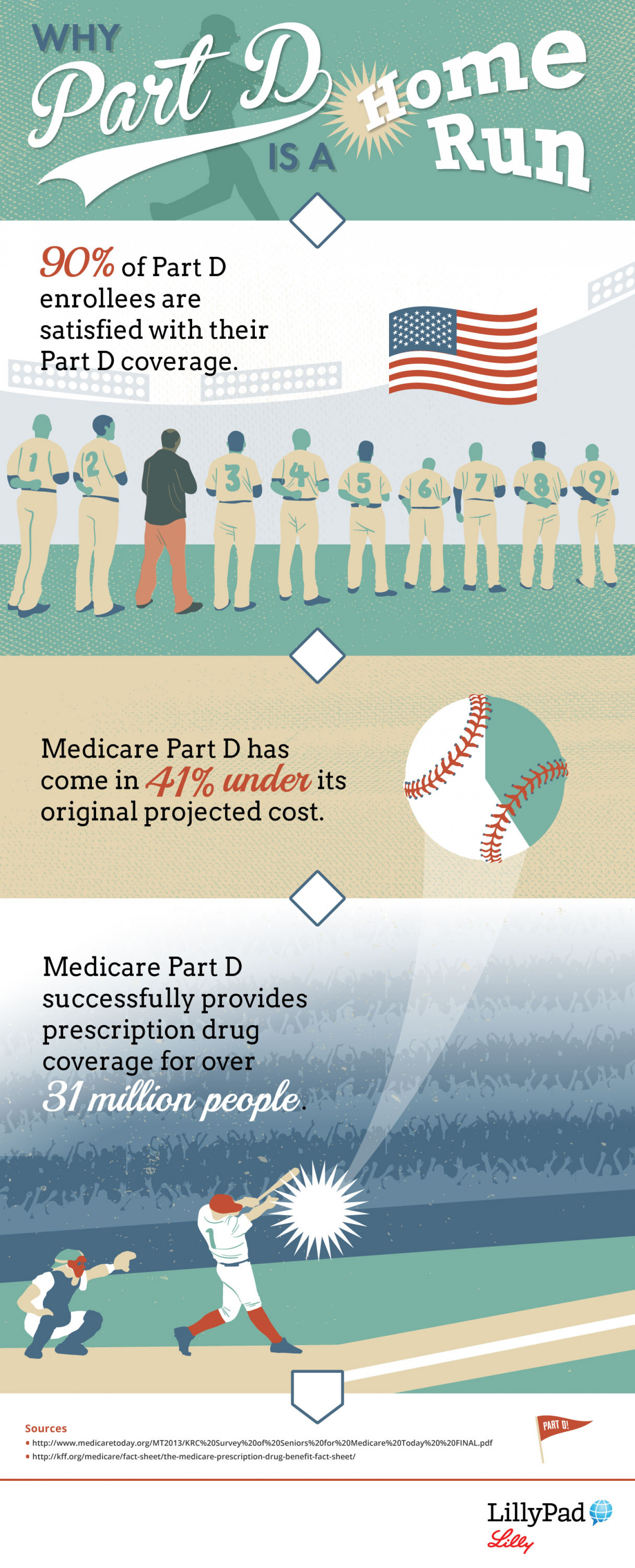 Why Part D is A Home Run Infographic