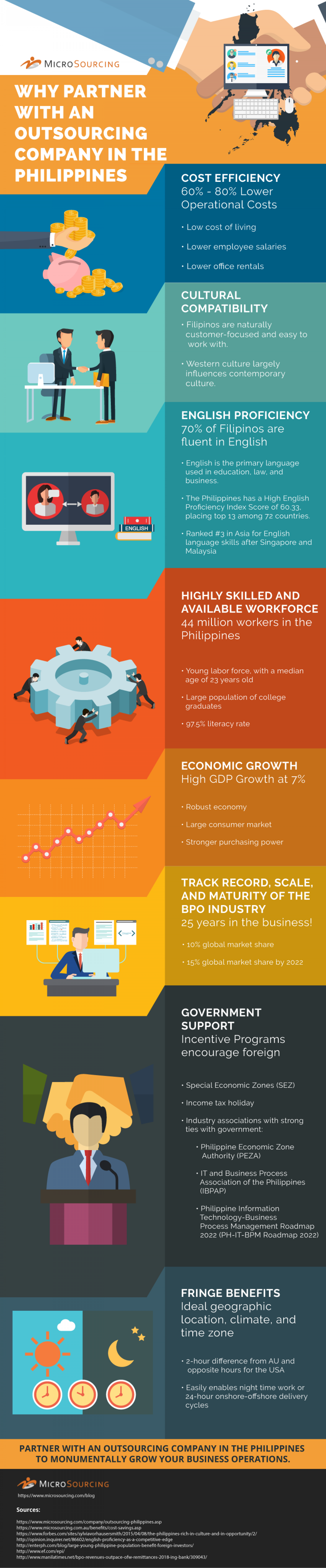 Why Partner with an Outsourcing Company in the Philippines Infographic