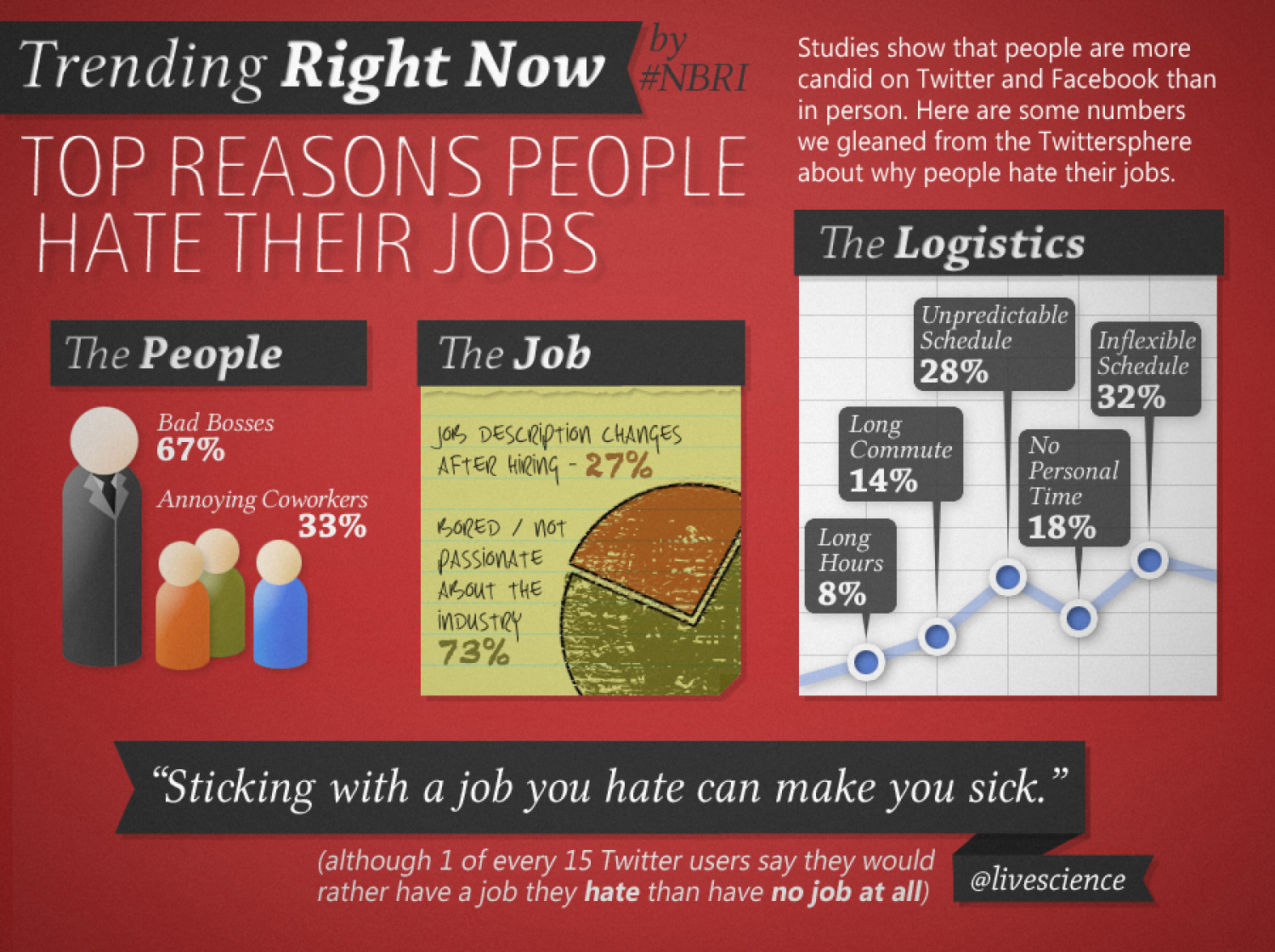 Why People Hate Their Jobs Infographic
