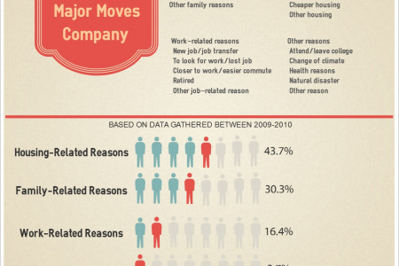 Why People Move Infographic