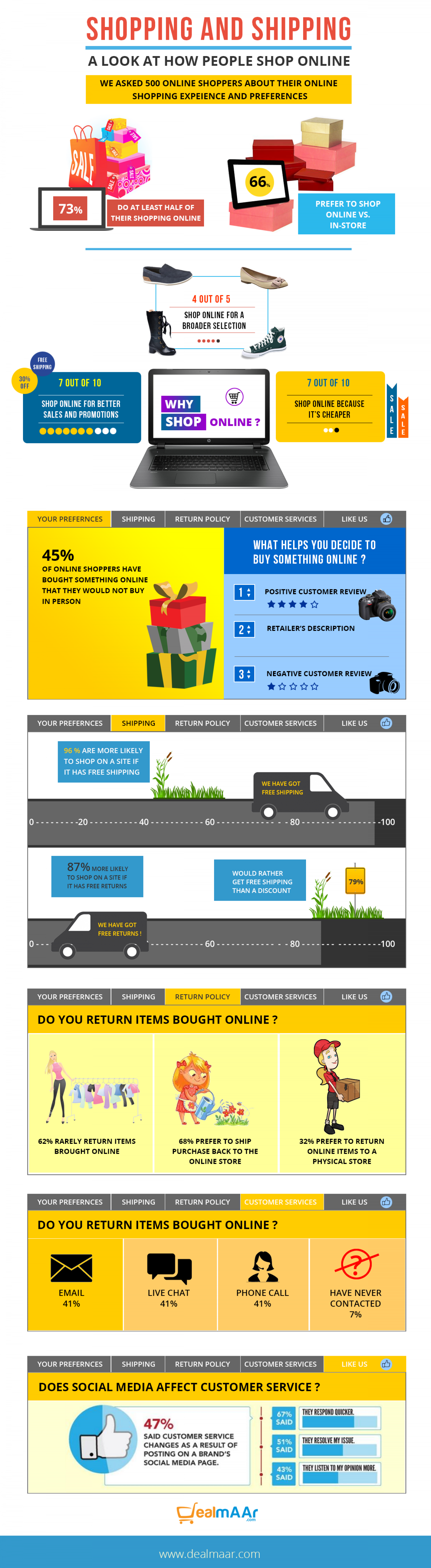 Why people prefer online shopping ? Infographic