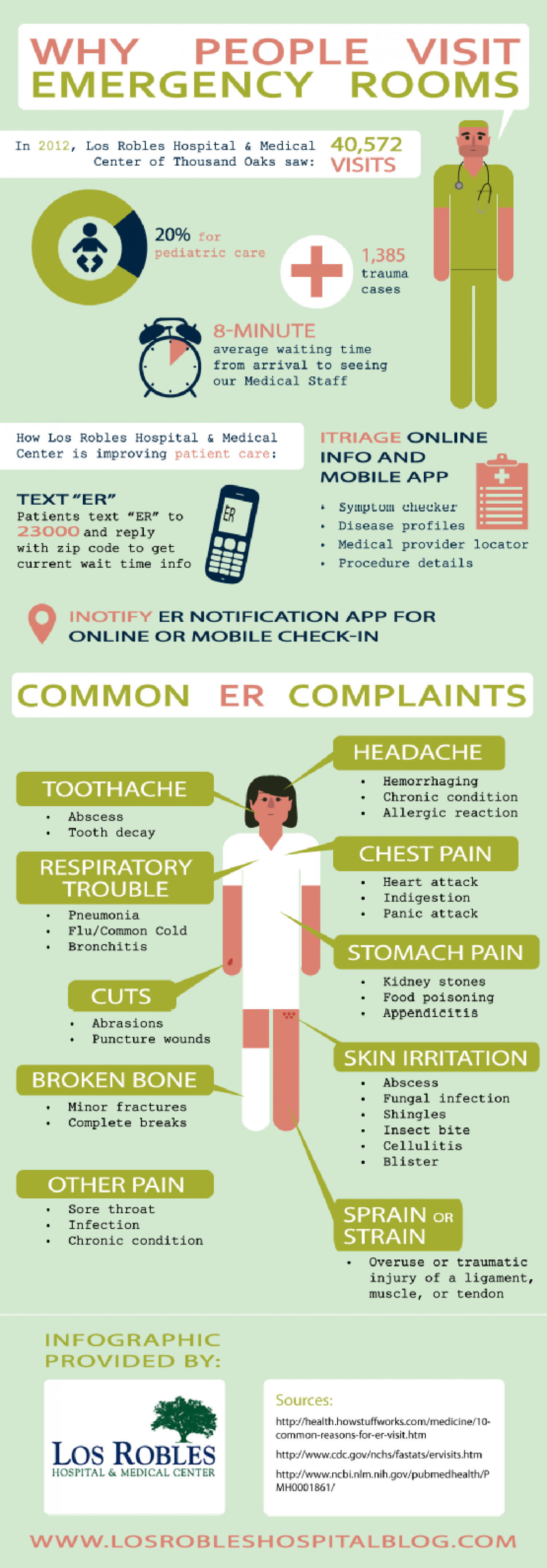 Why People Visit Emergency Rooms Infographic