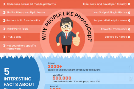 Why PhoneGap is Getting Popular among Developers - Infographic Infographic