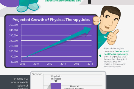 Why Physical Therapy is Important Infographic