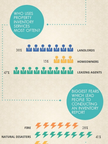 Why Property Inventory Is Essential Infographic
